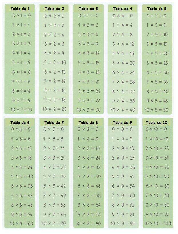 Calc6 Les Tables De Multiplication Ecole Primaire Publique Pommery Reims